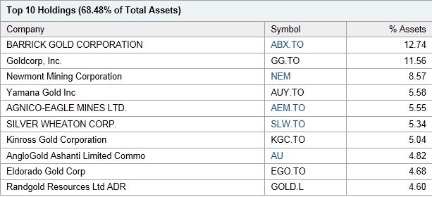BLOG - GDX Top 10 Holdings