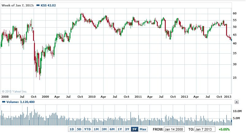 BLOG - KSS 5 Year Chart