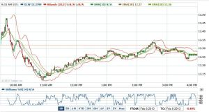 BLOG - GLW 1 day chart